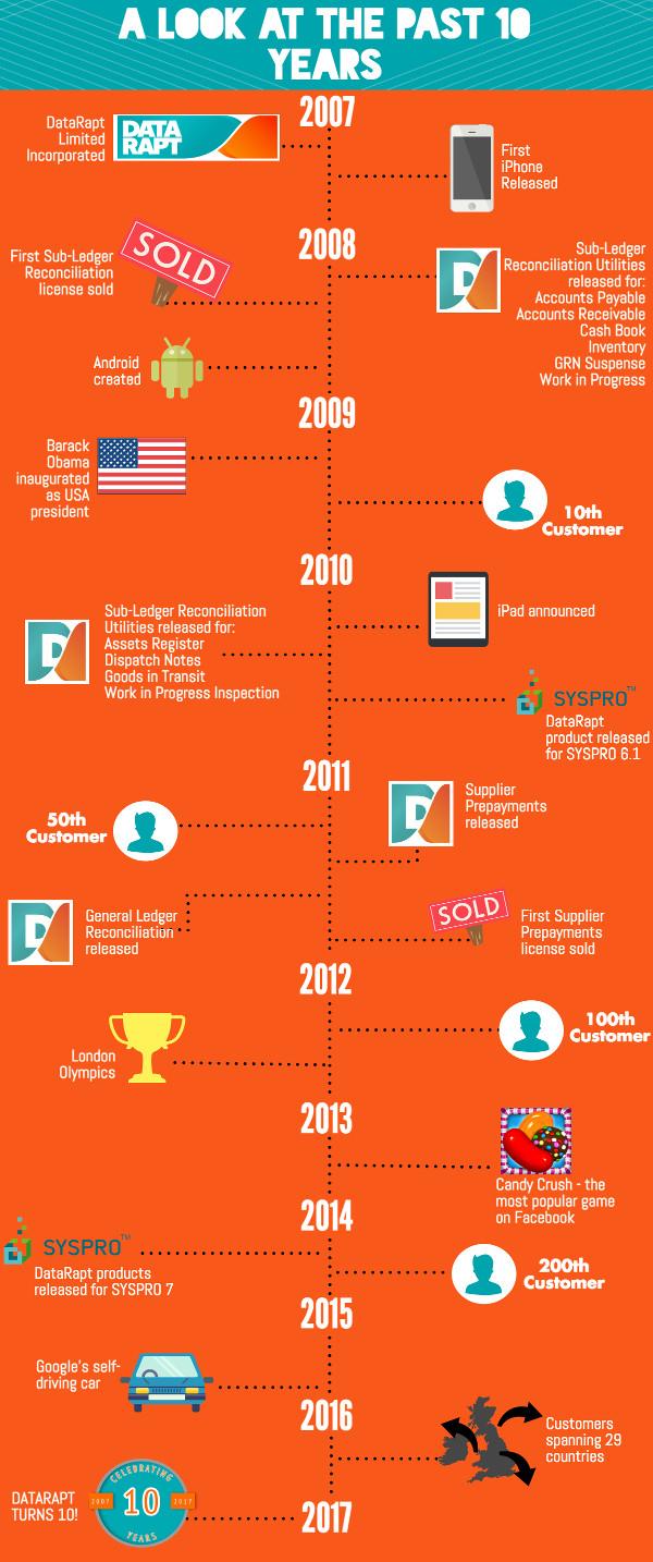 DataRapt Milestones